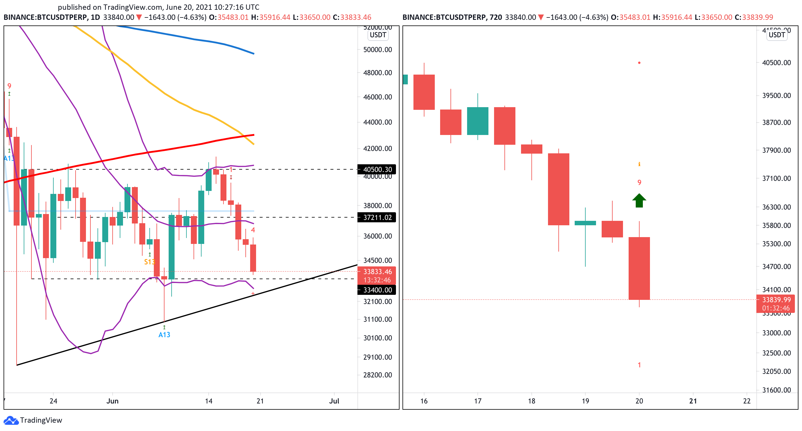 BTC/USDt 1-day and 12-hour chart
