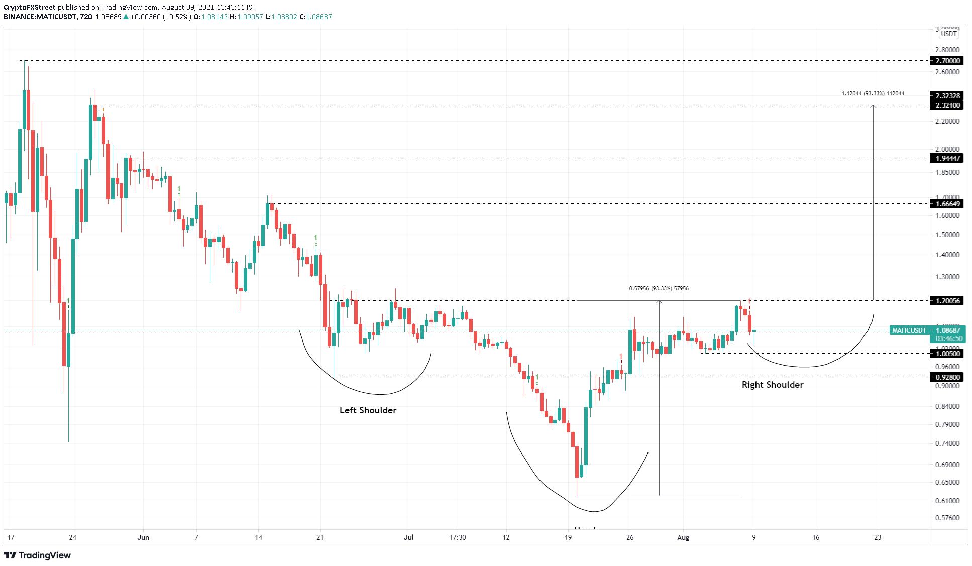 MATIC/USDT 12-hour chart