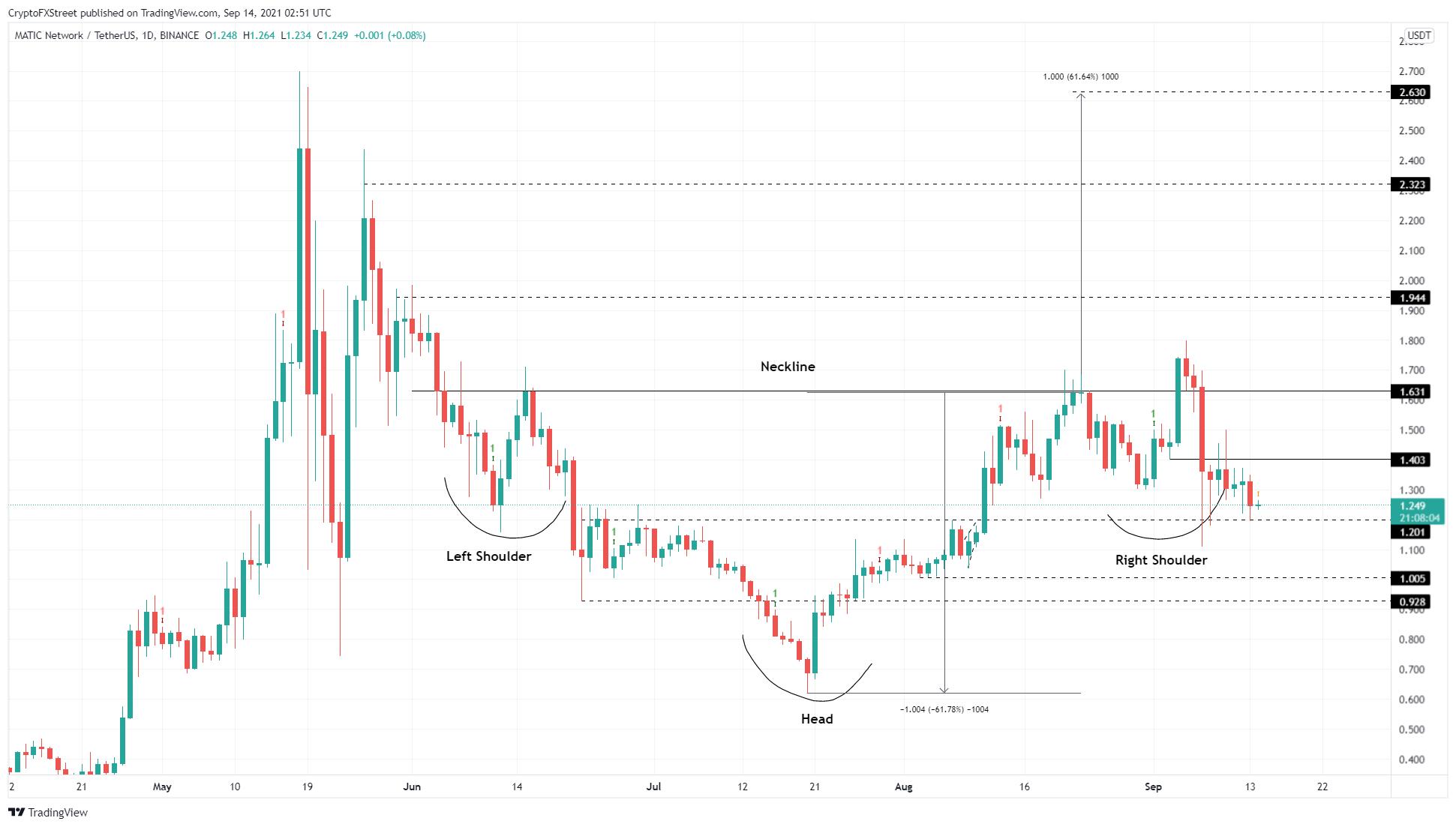 MATIC/USDT 1-day chart