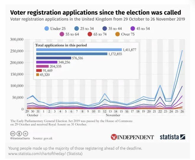 Image result for young voters registration uk""