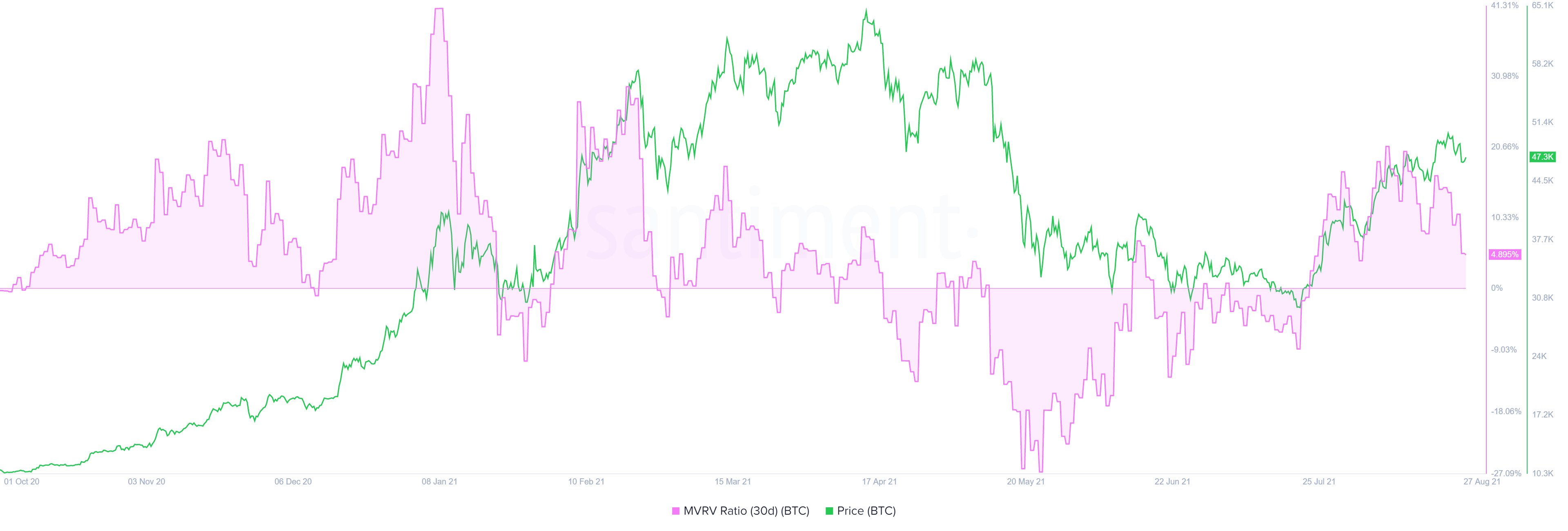 BTC 30-day MVRV chart