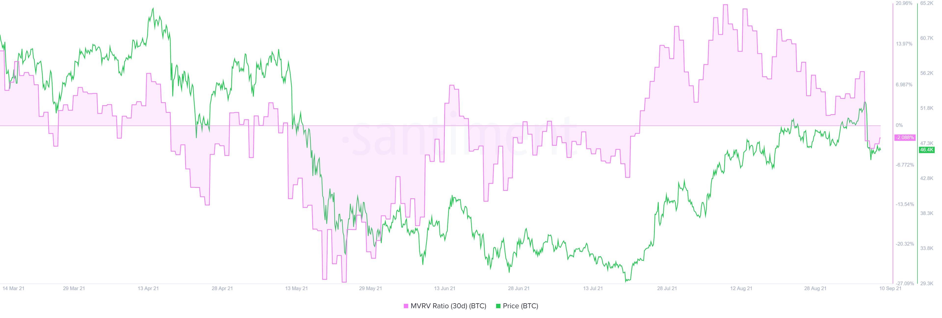 BTC MVRV 30-day chart