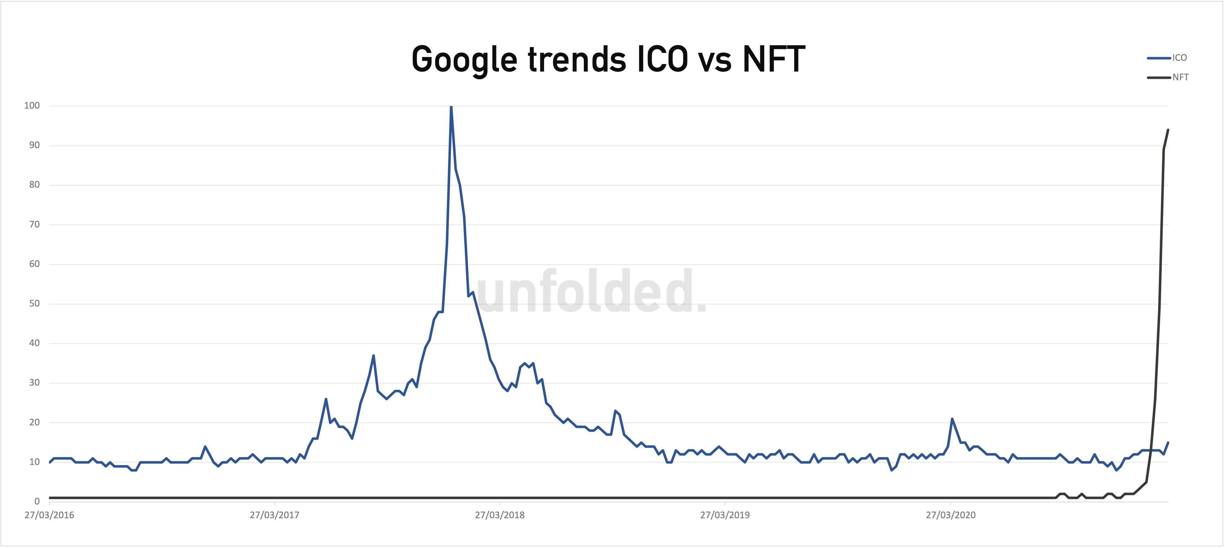 Google trends ICO vs NFT