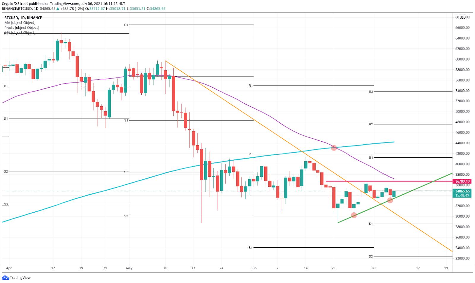 BTC/USD 日线图