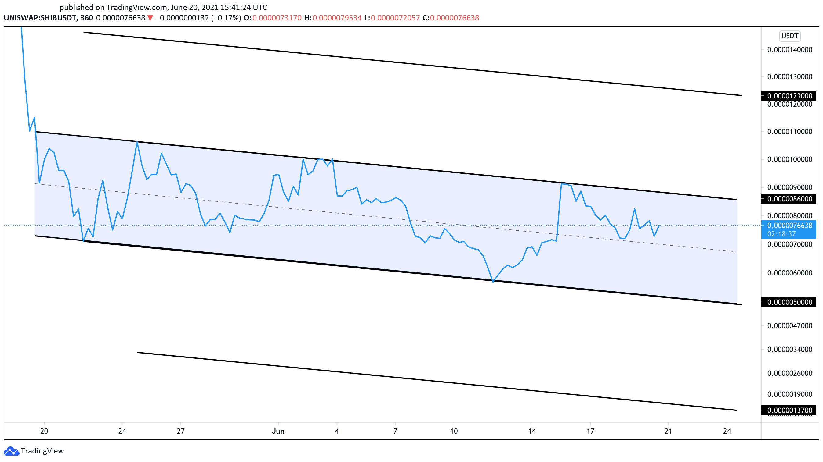 SHIB/USDt 6-hour chart