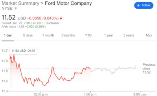 F stock price chart