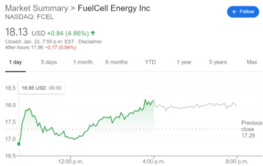 FCEL stock price chart