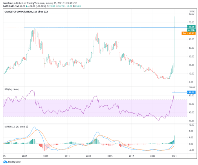 GME stock price chart