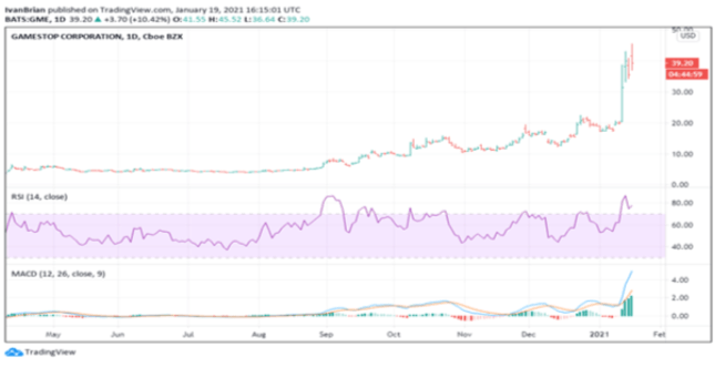 Gamestop (GME) Stock Price and Forecast: This is a fun game!