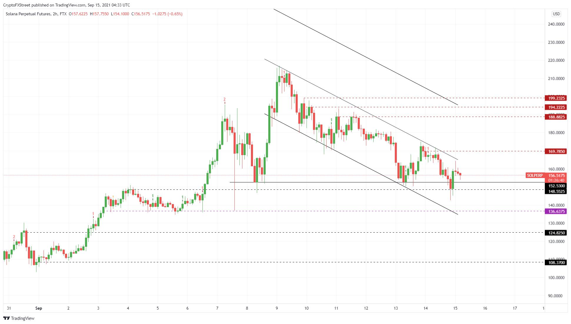 SOL/USDT 2-hour chart