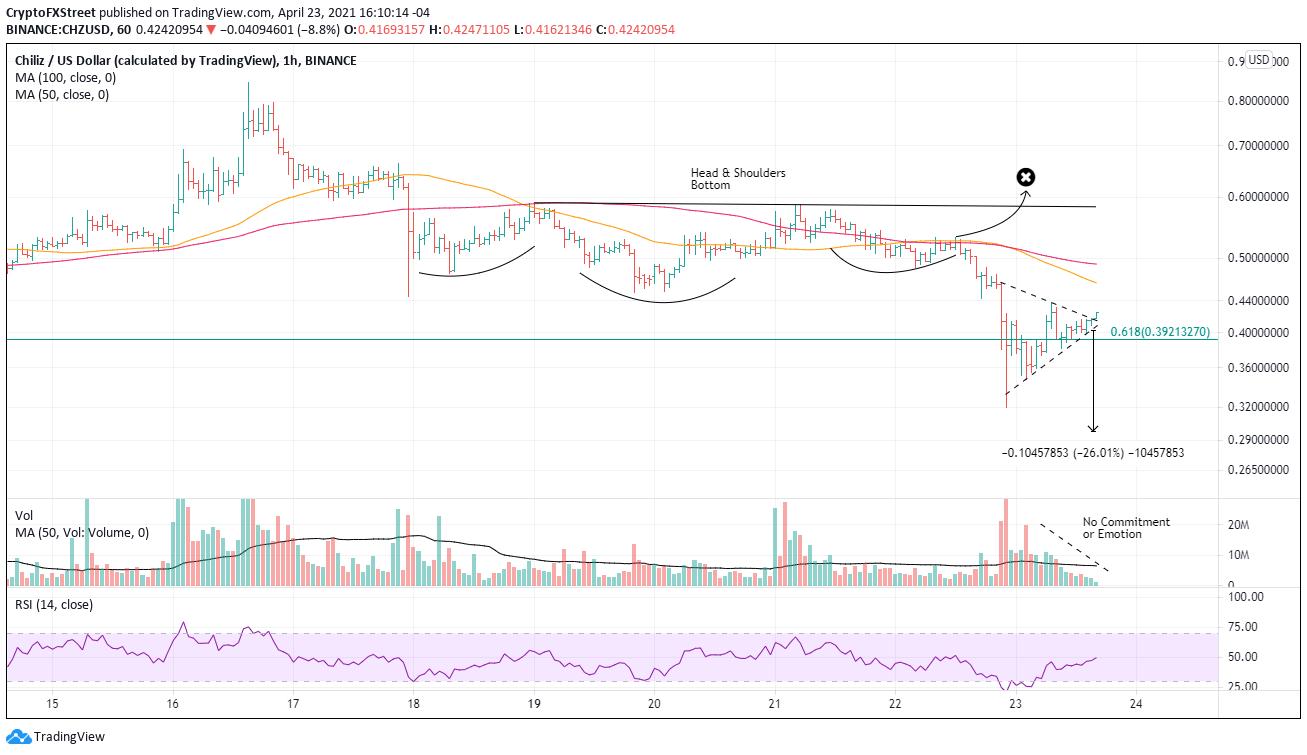 CHZ/USD 1-hour chart