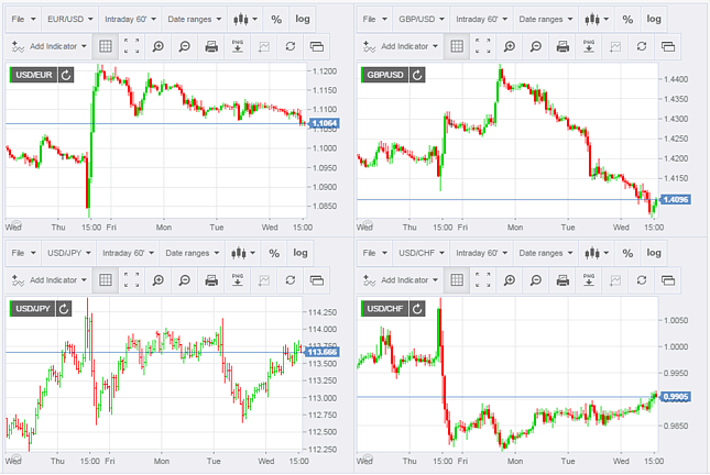 Forex real time charts