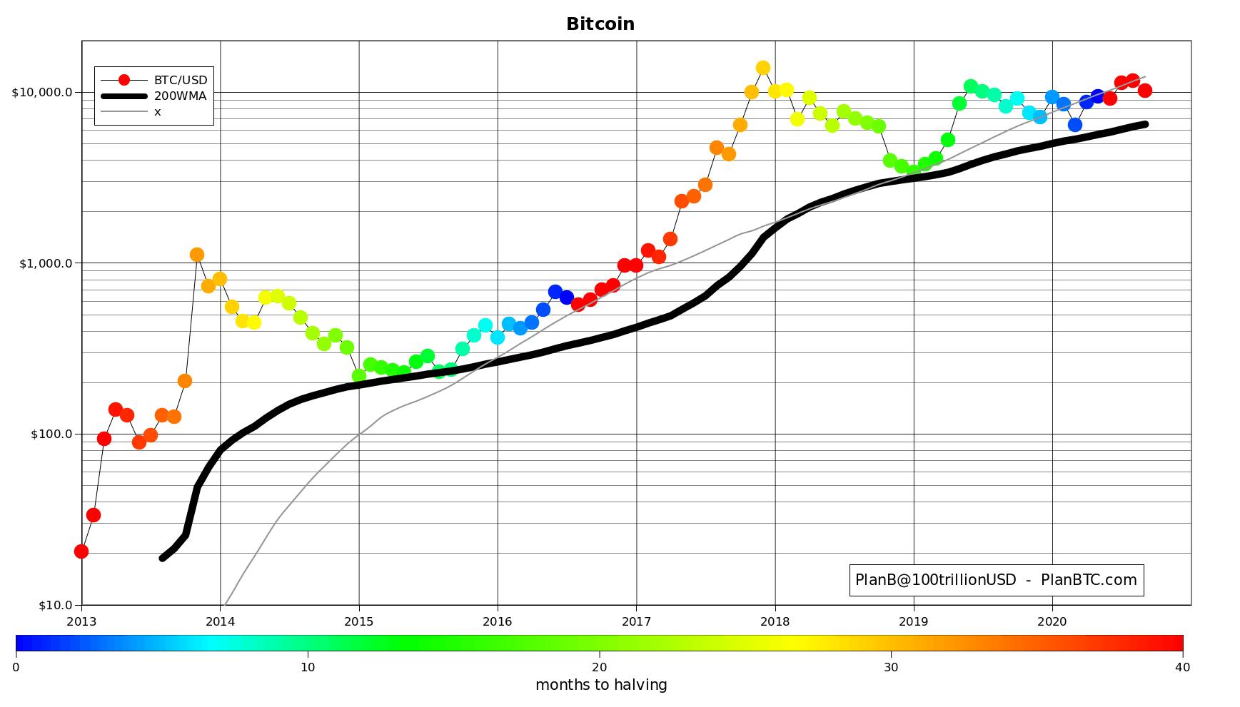 BTC S2F model