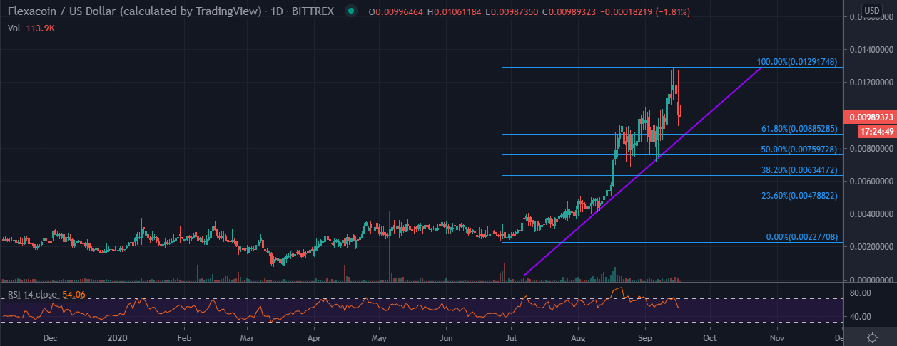 FXC/USD price chart