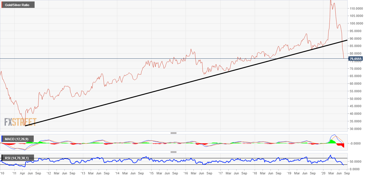 Gold/Silver Ratio Technical Analysis