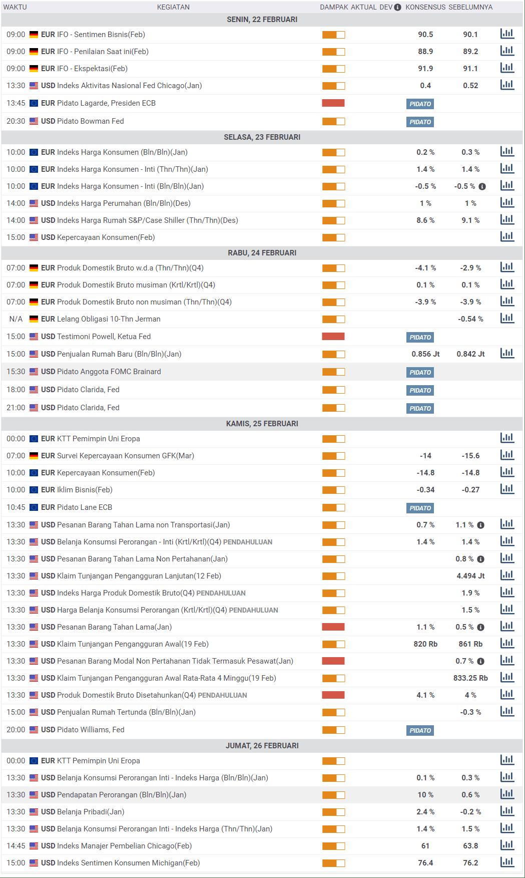 Kalender Ekonomi FXStreet