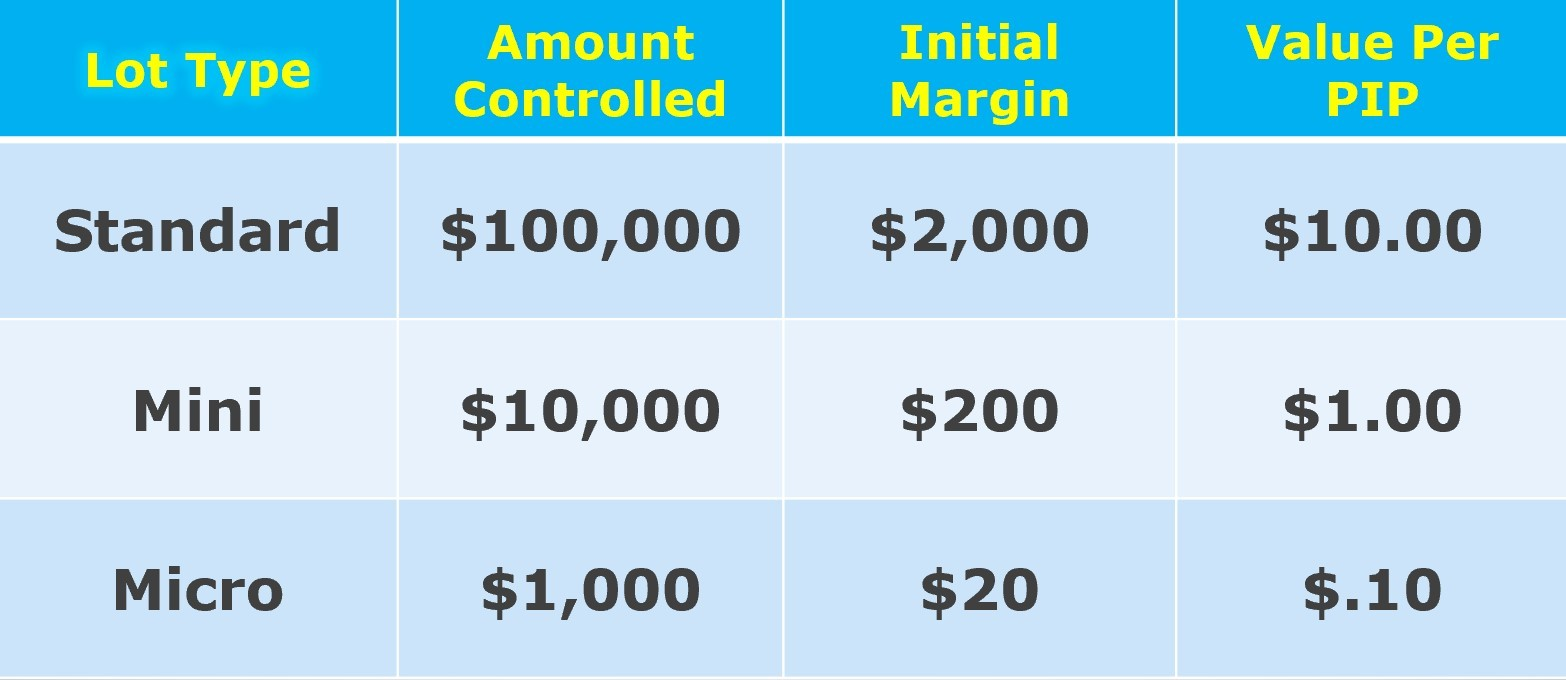 Different leverage in forex