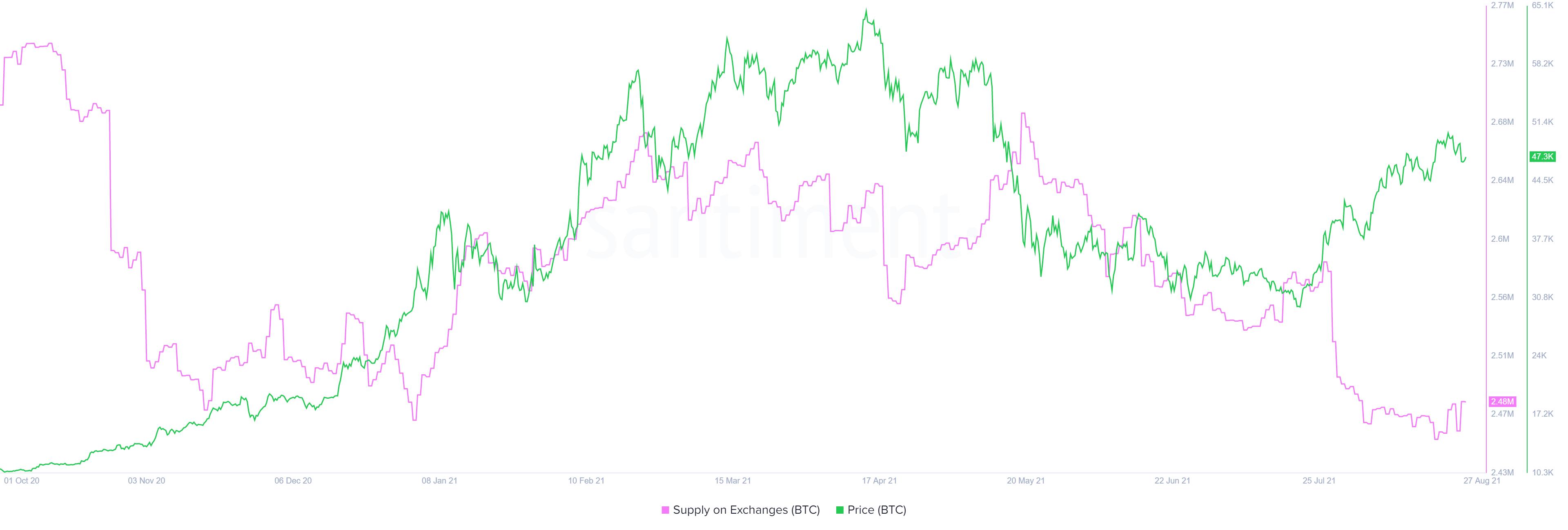 BTC supply on exchange chart