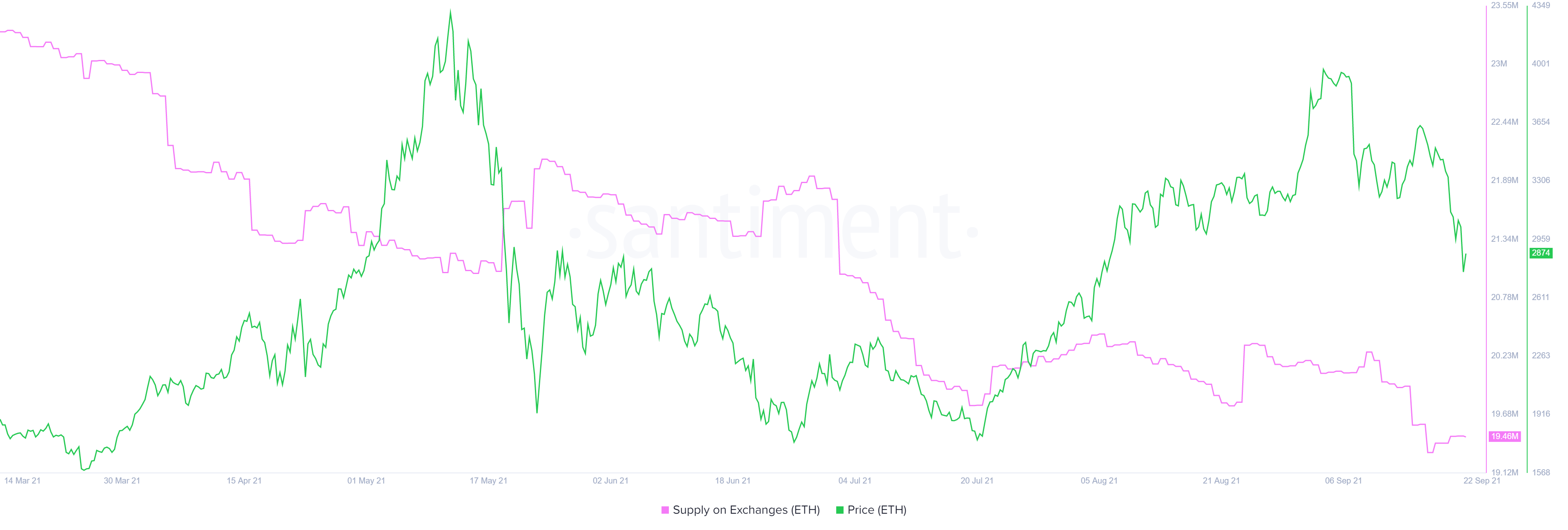 ETH supply on exchanges chart