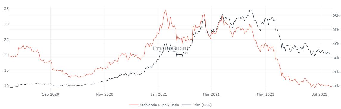 Bitcoin SSR chart