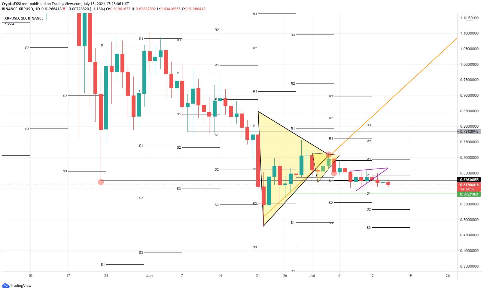 XRP/USD 日线图