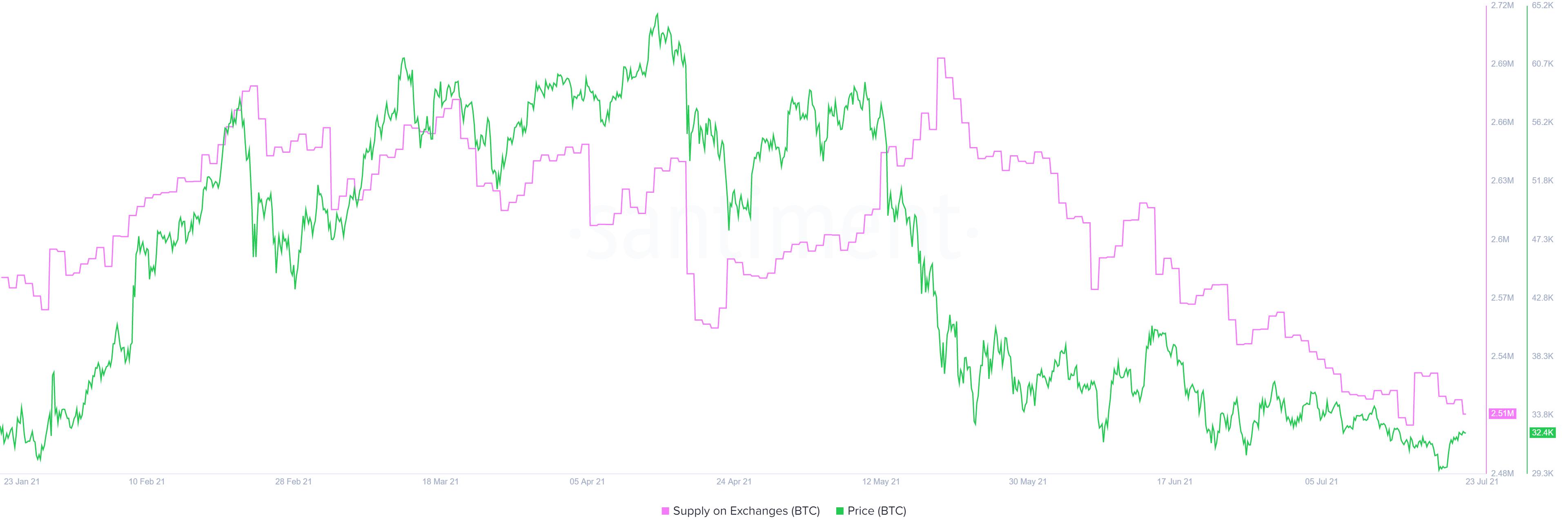 交易所图表上的 BTC 供应