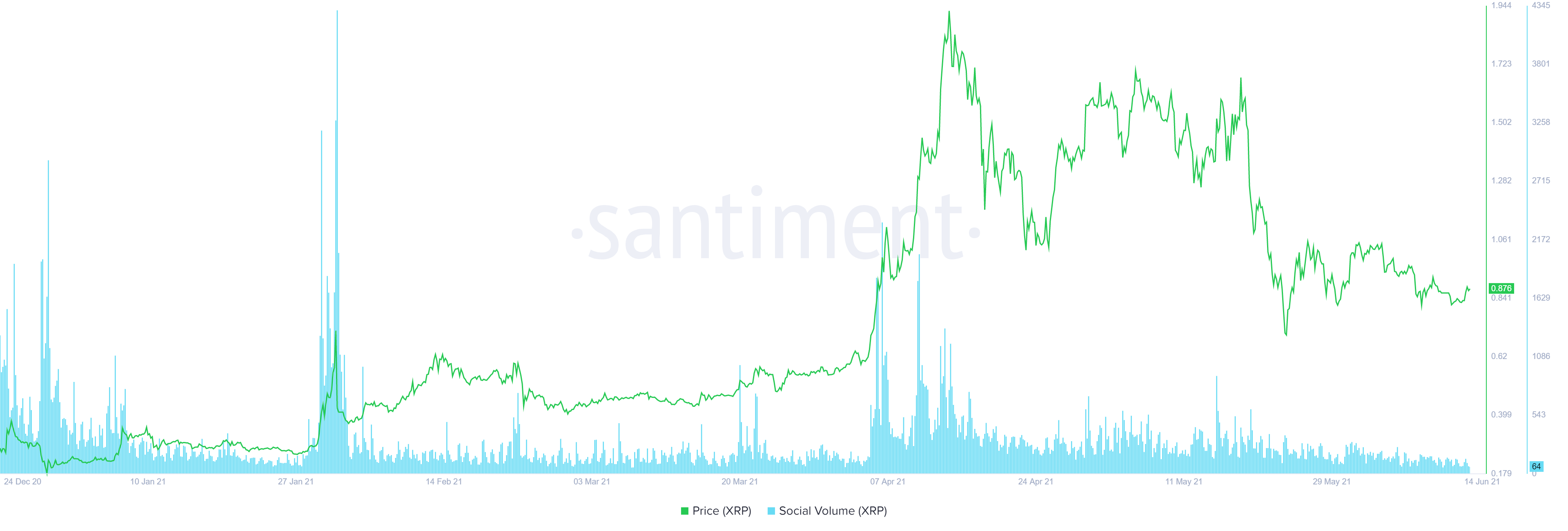 XRP social volume chart