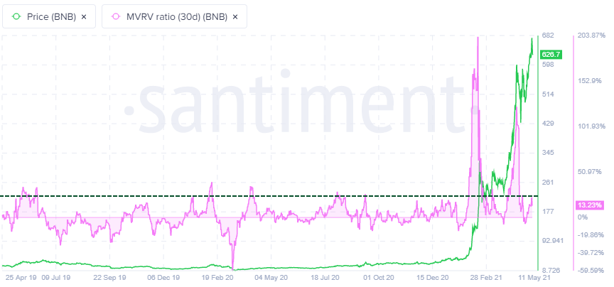 BNB MVRV (30-day) metric