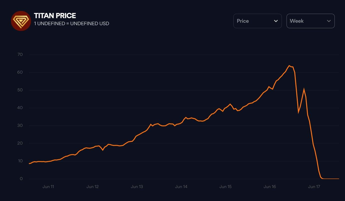 IRON price chart