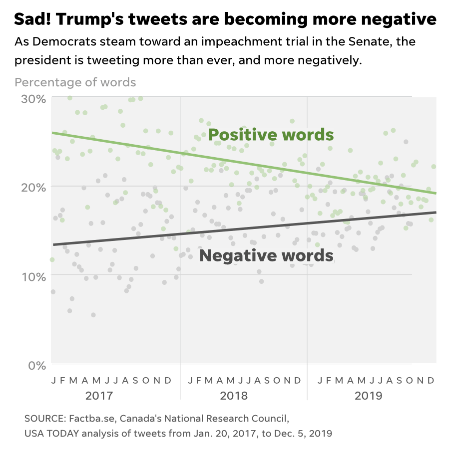 Trump tweets are becoming more negative