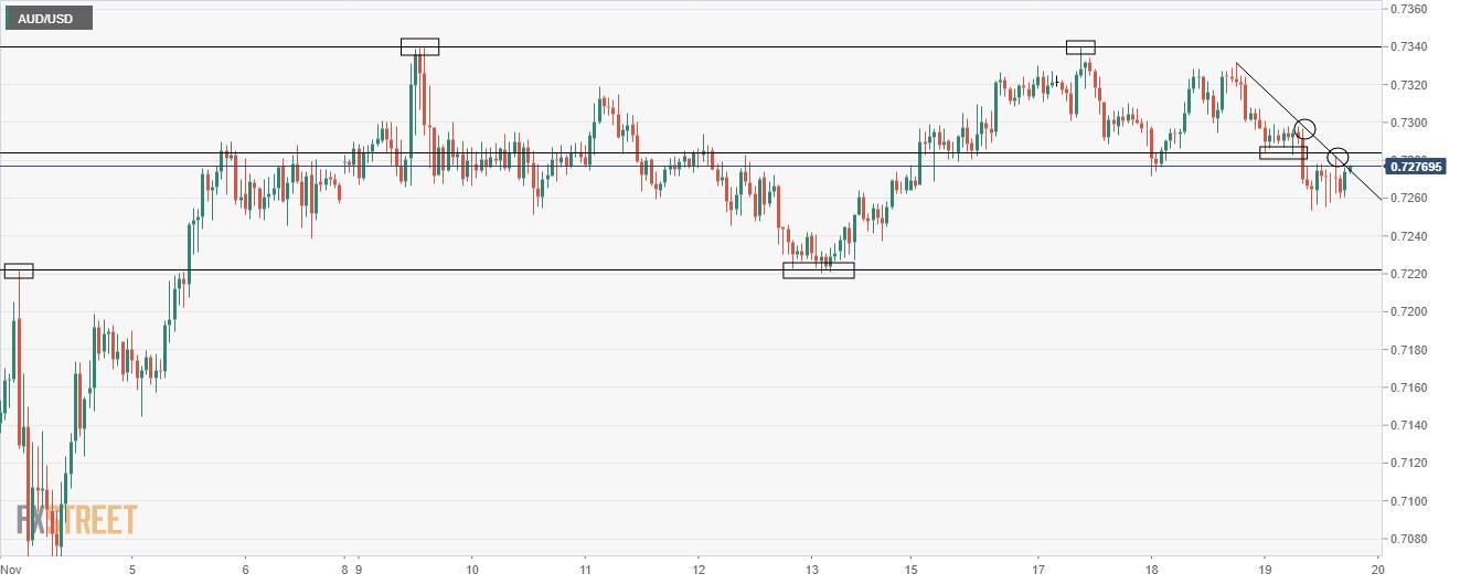AUD/USD one hour chart
