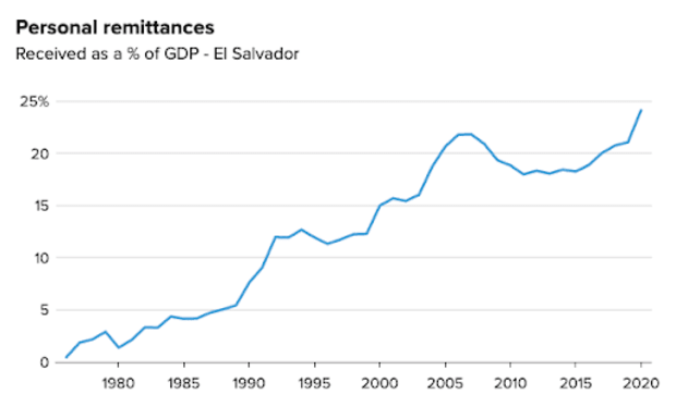 Personal remittances received as a % of GDP - El Salvador