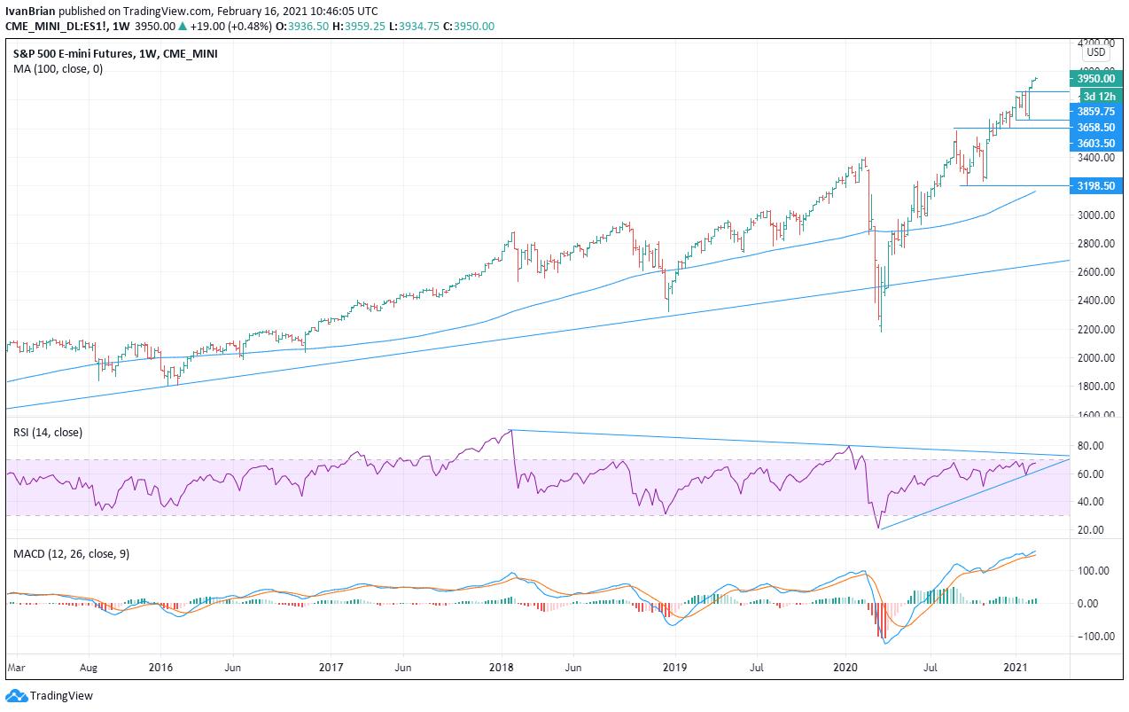 S&P long range