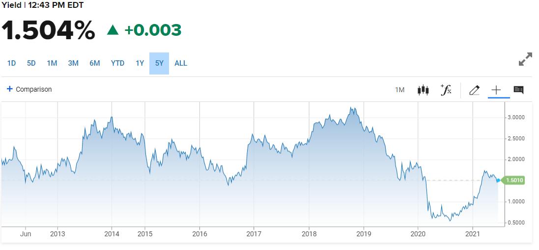 Imbal hasil Treasury 10 tahun