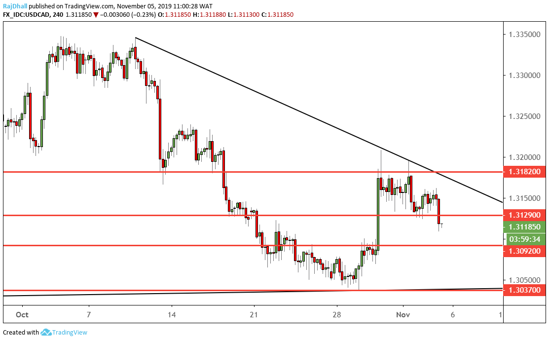 USD/CAD Analysis
