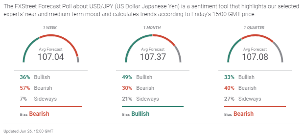 USD/JPY Weekly Forecast: A name has but to be made