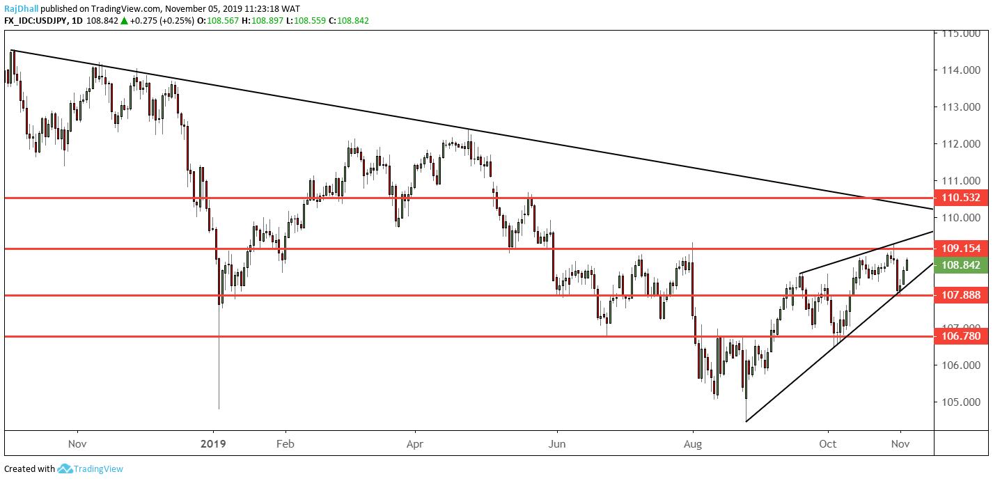 USD/JPY analysis