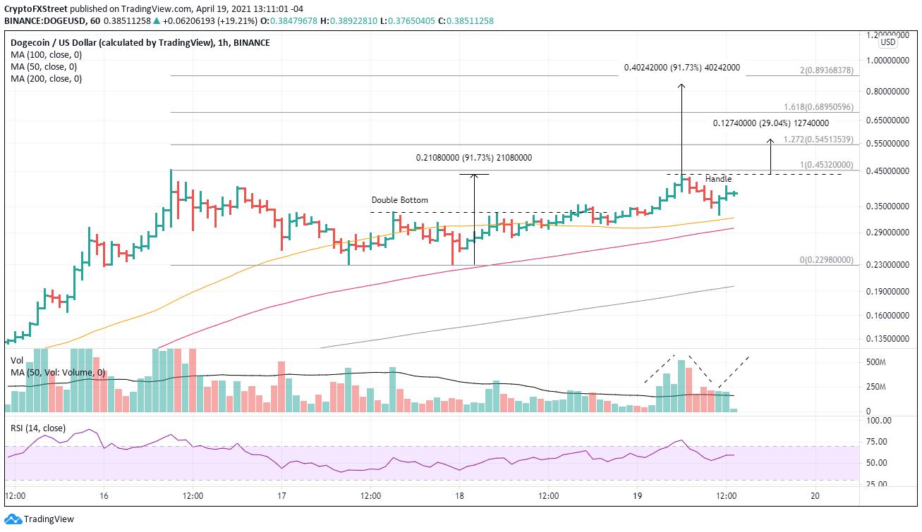 DOGE/USD 1-hour chart
