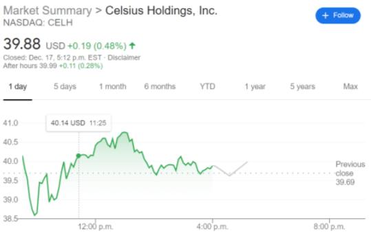 CELH stock price chart