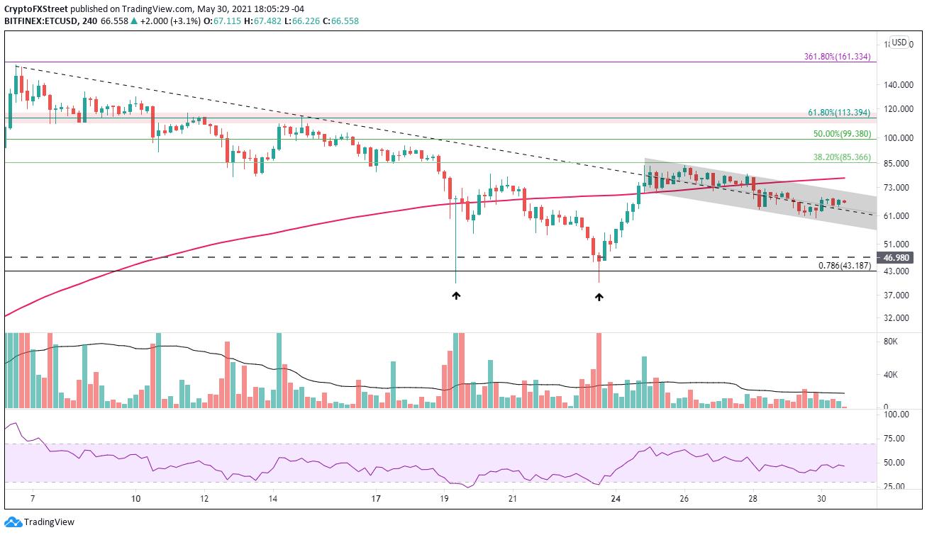 ETC/USD 4-hour chart