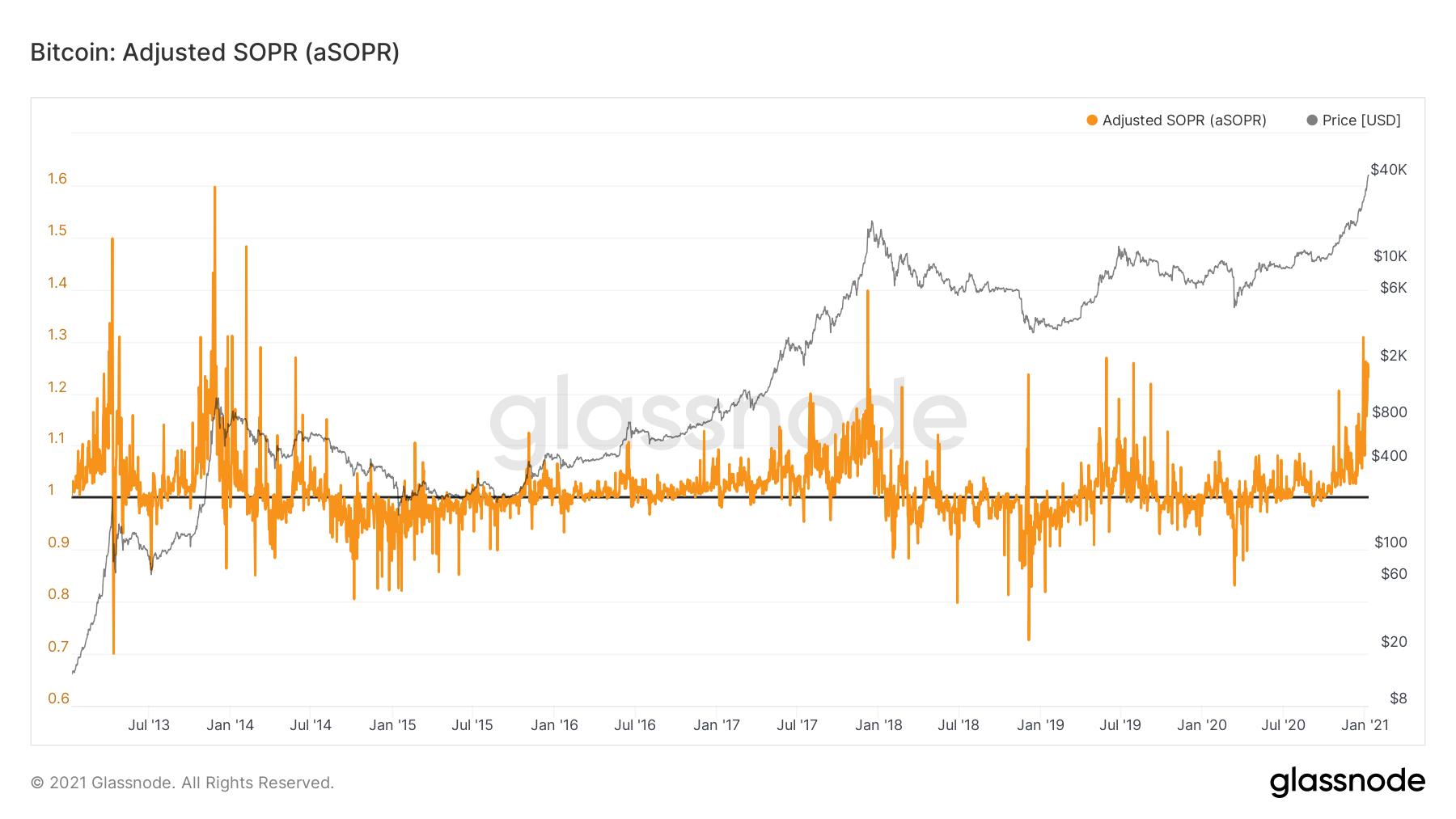 Bitcoin price SOPR