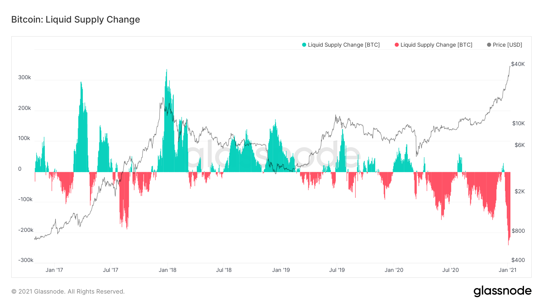 Bitcoin price Liquid supply change