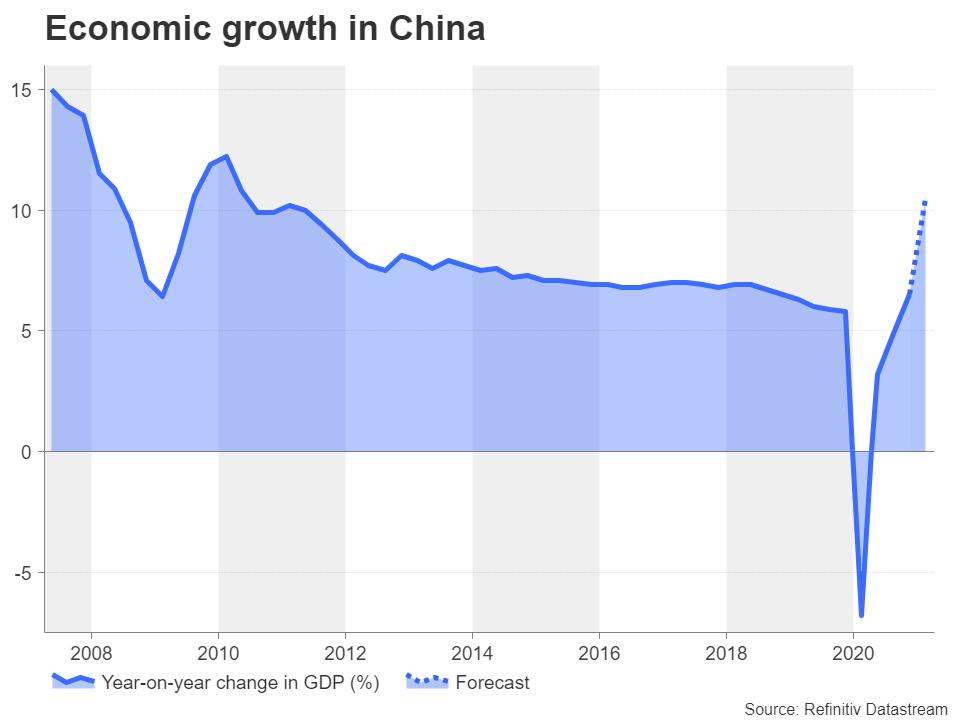 نرخ رشد سالانه تولید ناخالص چین