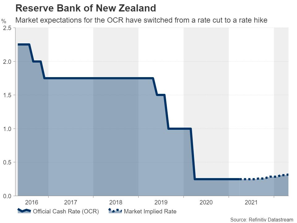 نرخ بهره نیوزلند