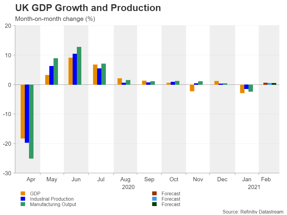 نرخ رشد تولید ناخالص داخلی و نرخ رشد تولیدات انگلستان
