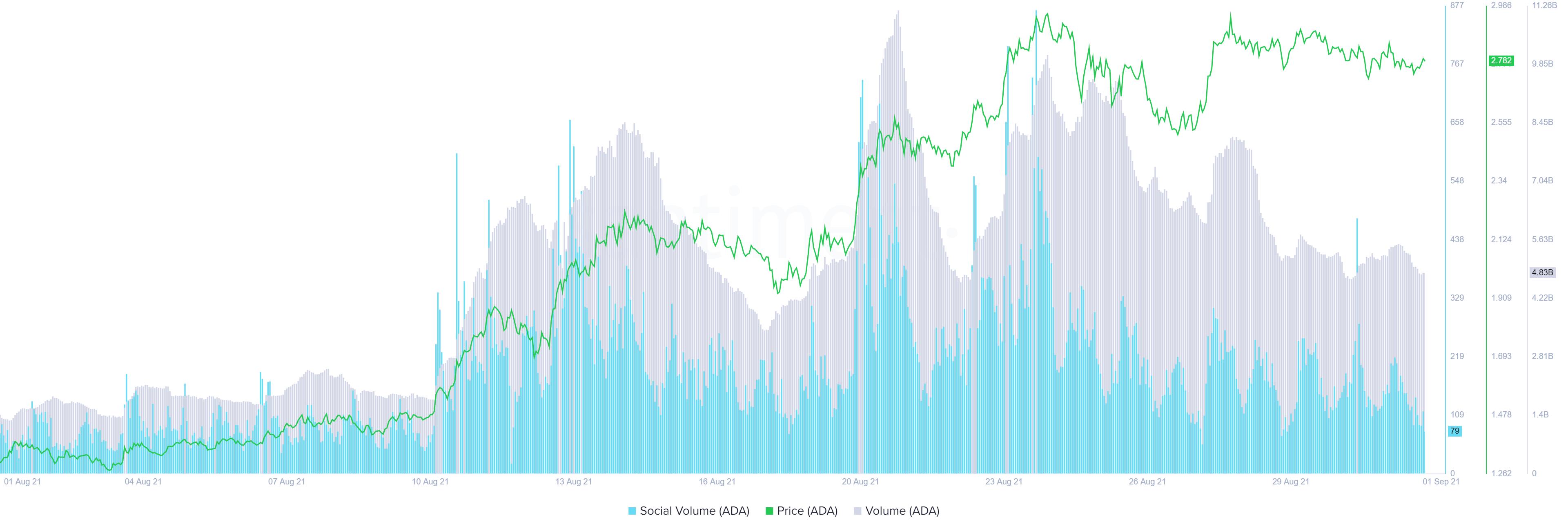 ADA on-chain volume, social volume chart