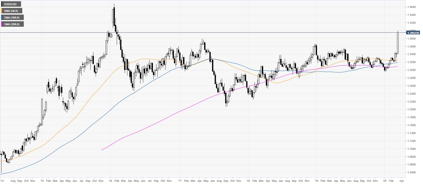 Usd Cad Price Ysis Dollar Trades