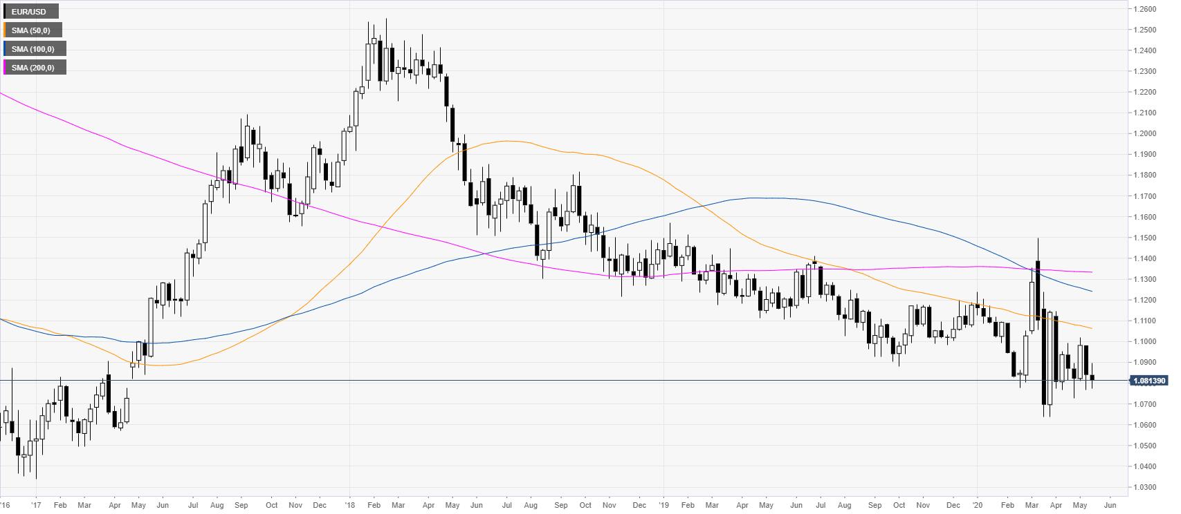 Eur Usd Price Ysis Euro On Track