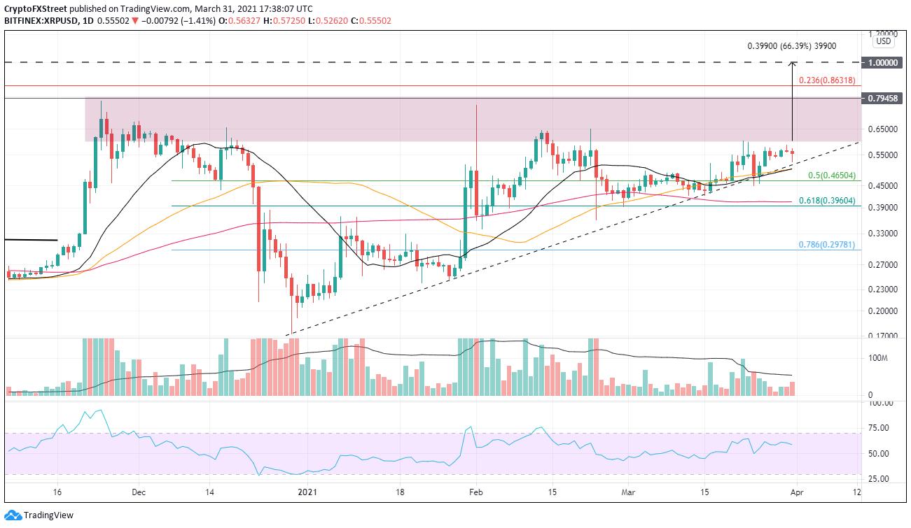 Grafik harian XRP / USD