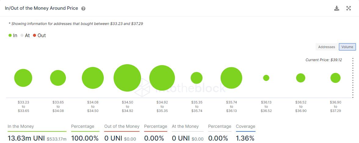 UNI IOMAP chart